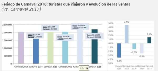 LOS NÚMEROS DEL FERIADO DE CARNAVAL