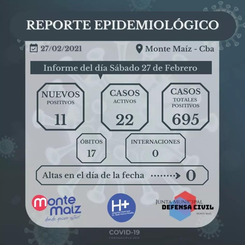 11 CASOS NUEVOS DE COVID-19 EN MONTE MAÍZ