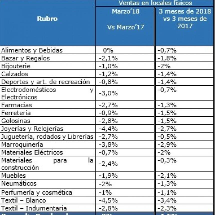 MARZO: VENTAS MINORISTAS CAYERON UN 2%