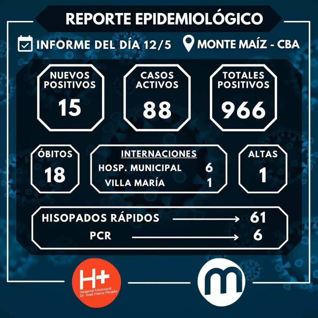 15 CASOS NUEVOS DE COVID-19 EN MONTE MAÍZ
