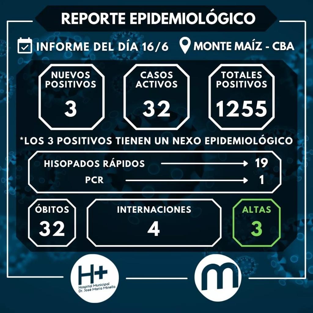 3 CASOS MÁS DE COVID-19 EN MONTE MAÍZ