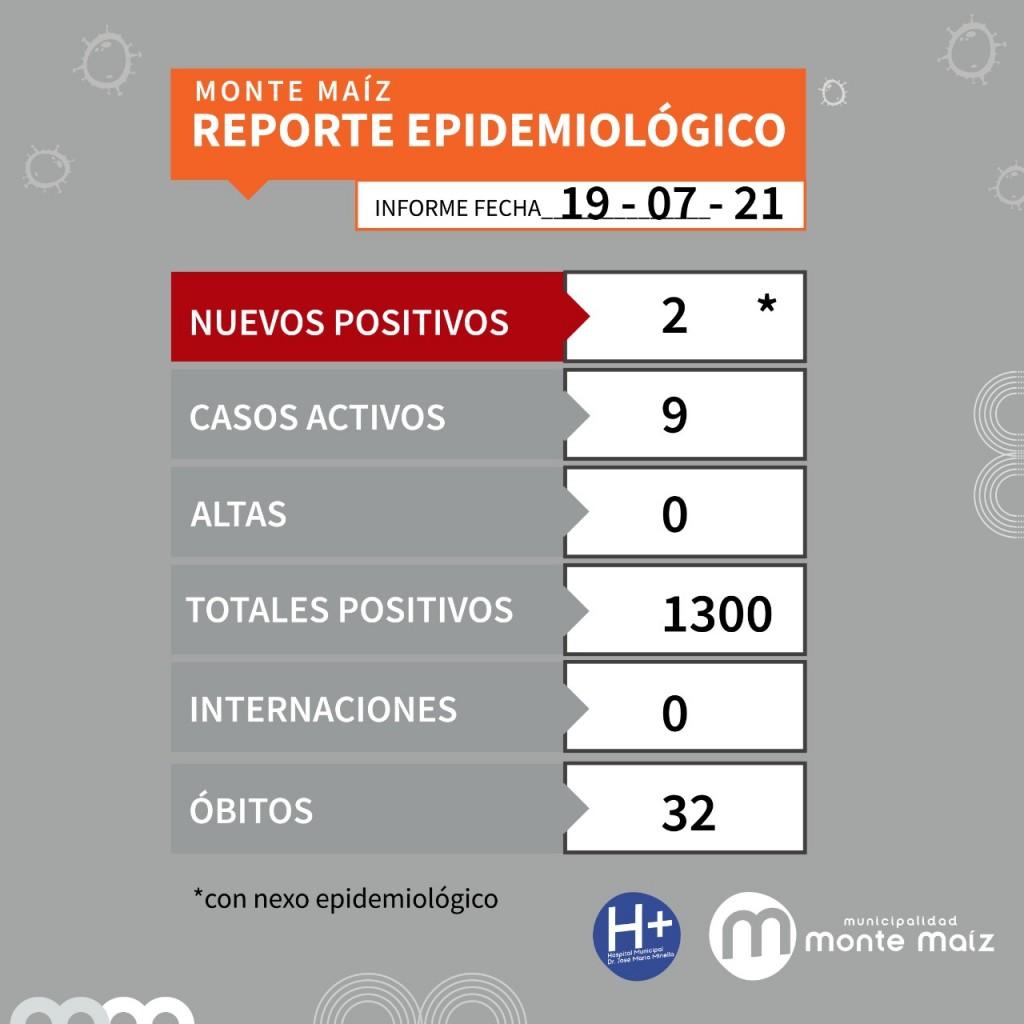 2 CASOS NUEVOS DE COVID-19 EN MONTE MAÍZ