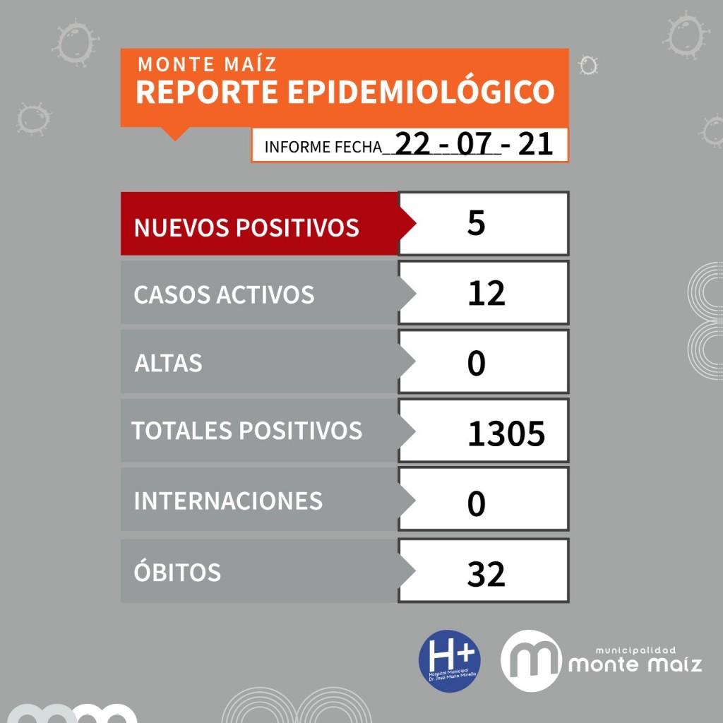 5 CASOS NUEVOS DE COVID-19 EN MONTE MAÍZ
