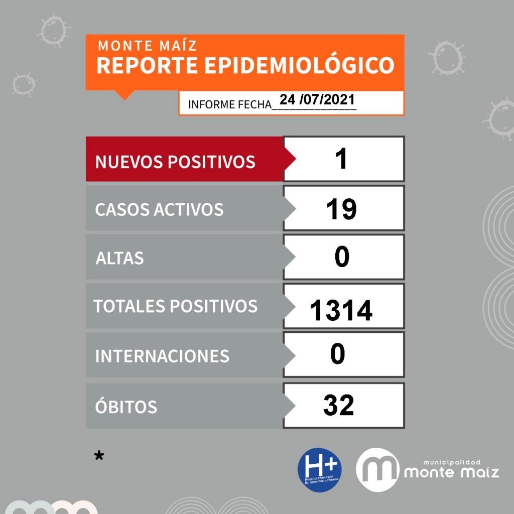 1.574 CASOS NUEVOS DE COVID-19 EN LA PROVINCIA