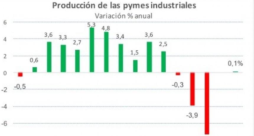 PRODUCCIÓN PYME CAYÓ 7,3% EN JULIO