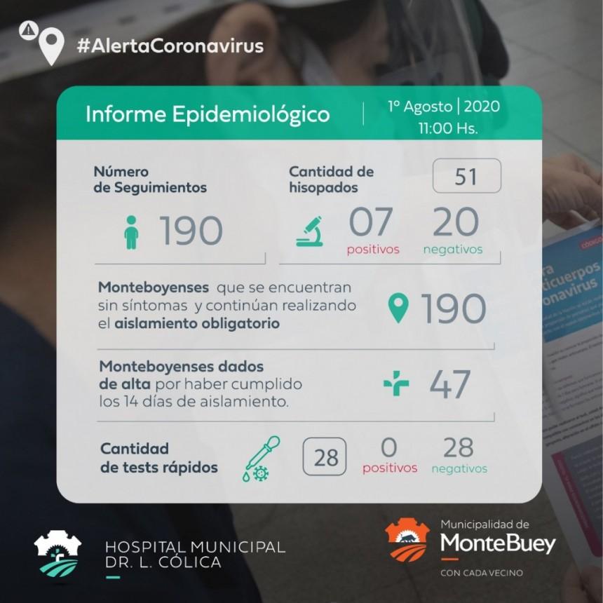 3 CASOS NUEVOS DE CORONAVIRUS EN MONTE BUEY