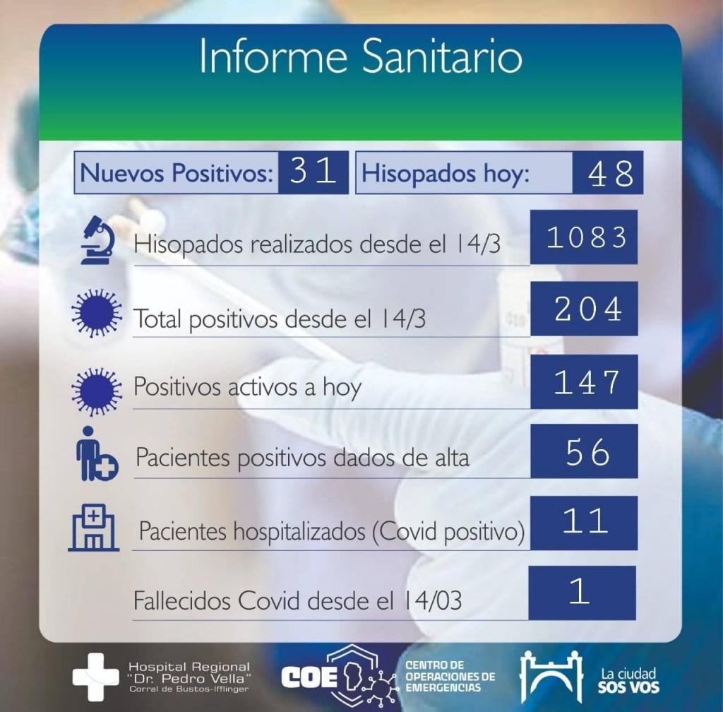 CORRAL DE BUSTOS REPORTÓ 31 CASOS MÁS DE COVID-19