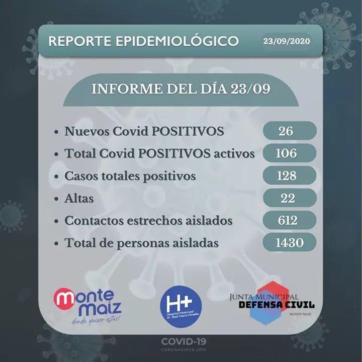 YA SON 106 CASOS ACTIVOS DE COVID-19 EN MONTE MAÍZ