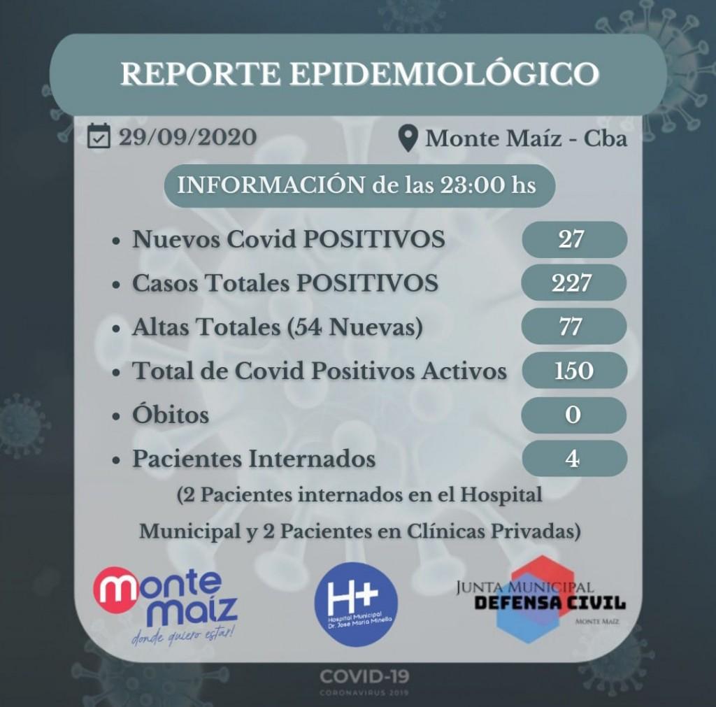 27 CASOS NUEVOS DE COVID-19 EN MONTE MAÍZ