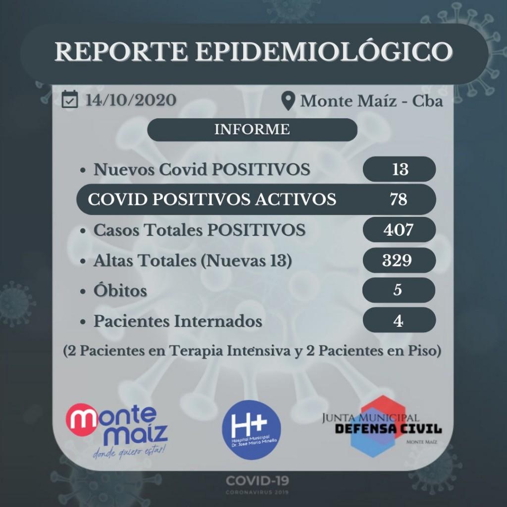 13 CASOS NUEVOS DE COVID-19 EN MONTE MAÍZ