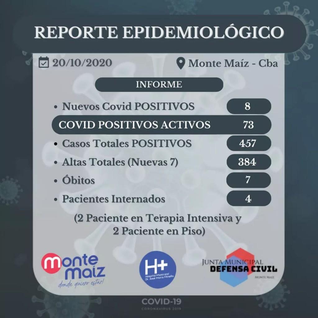 INFORMARON 8 CASOS NUEVOS DE COVID.19 EN MONTE MAÍZ