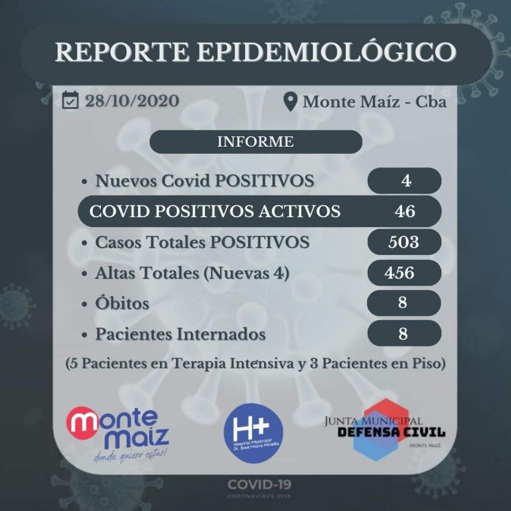 MONTE MAÍZ PASÓ LOS 500 CASOS DE COVID-19