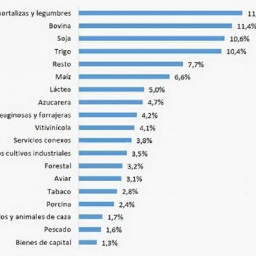 INDUSTRIA LÁCTEA GENERA 187 MIL PUESTOS DE TRABAJO