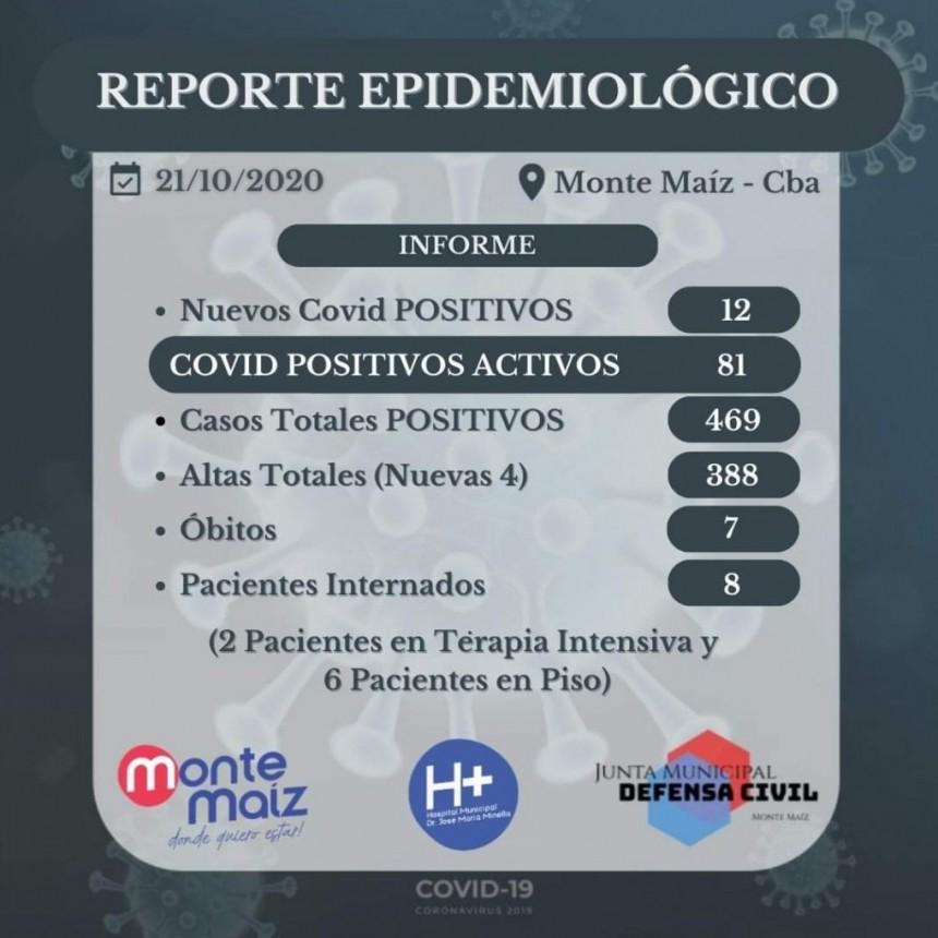 12 CASOS NUEVOS DE COVID-19 EN MONTE MAÍZ